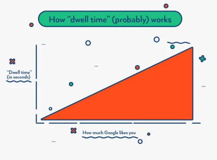 longer dwell time means better user experience which means google will like you more