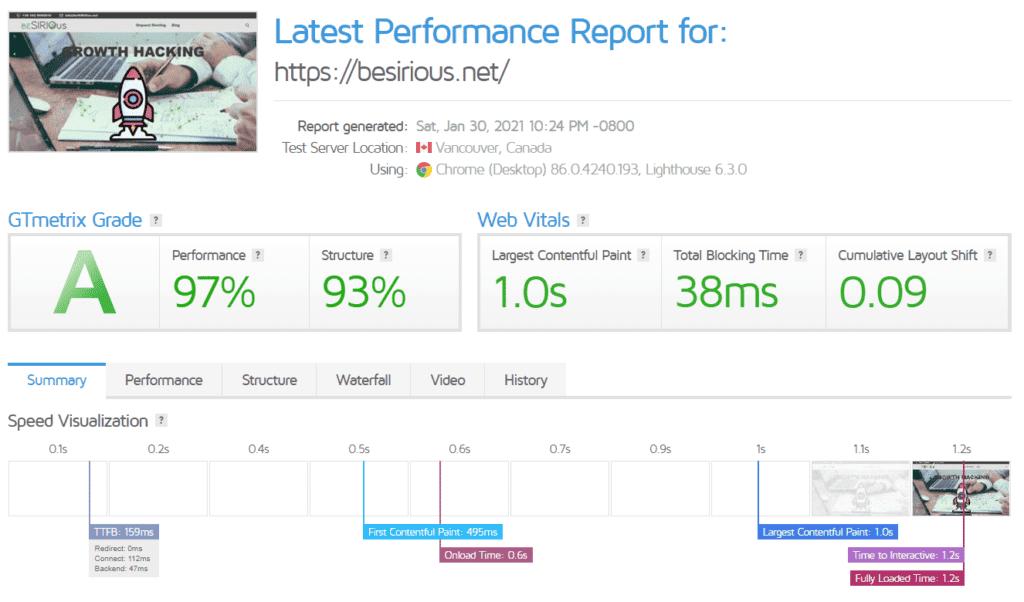GTMetrix analysis of beSIRIOus.net