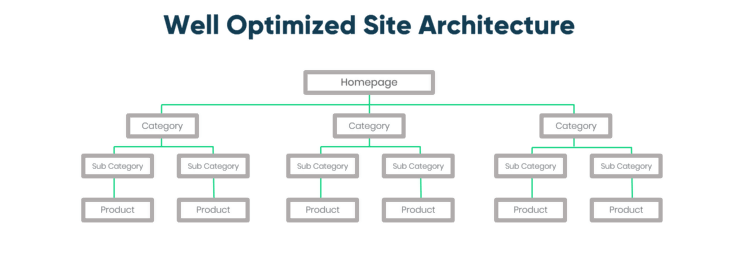 example site architecture