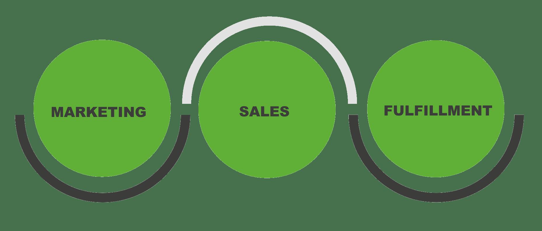 marketing-sales-fulfillment